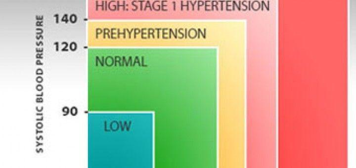 az idősek magas vérnyomásának gyógymódjai a nyaki-gallér zóna masszázs hipertónia videóval
