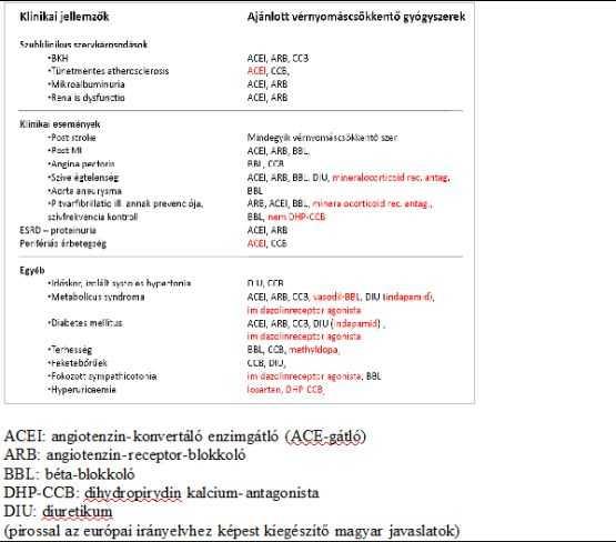 kalcium antagonista magas vérnyomás esetén