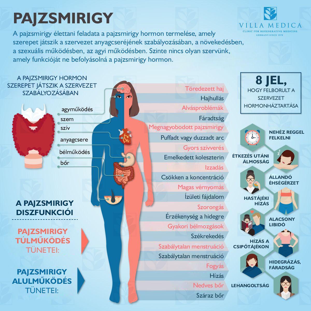 Hidegrázás tünetei és kezelése - HáziPatika