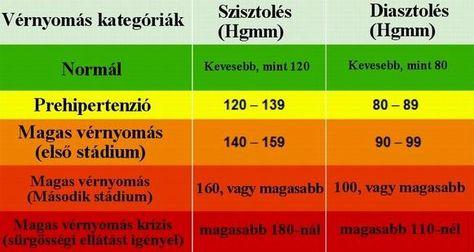 hogyan lehet normalizálni a vérnyomás hipertóniáját