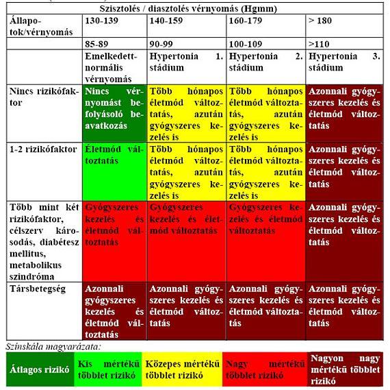 magas vérnyomás kockázati besorolása hipertónia és magas vérnyomás