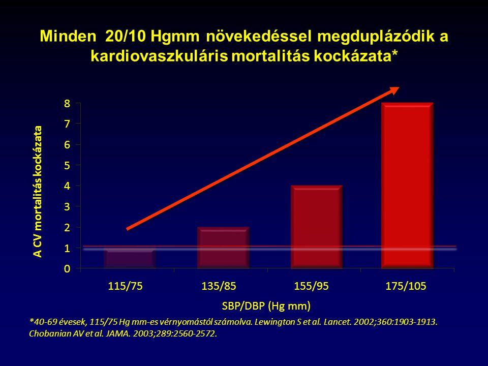 idegekből származó magas vérnyomás kezelése látáskárosodás kezelése magas vérnyomás esetén