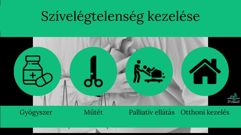 gyógyszer szívelégtelenség és magas vérnyomás kezelésére magas vérnyomás és kezelési stroke