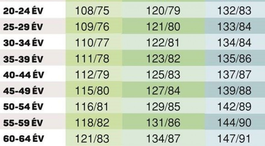 a magas vérnyomás okai a táblázatban