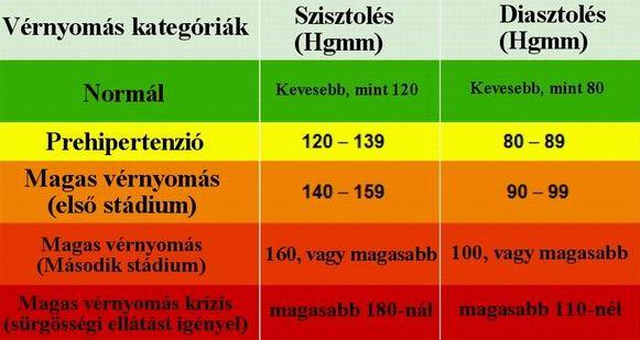 magas vérnyomás 1 krízis