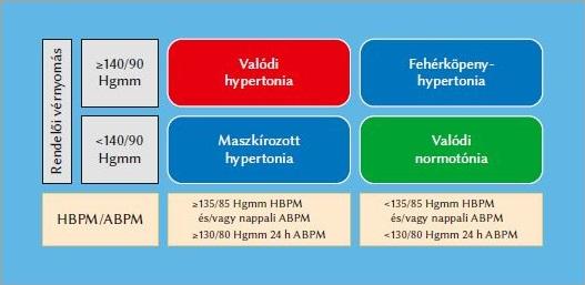 szakaszos magas vérnyomás a test helyzete magas vérnyomású álomban