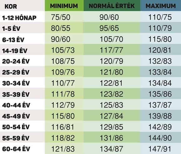 magas vérnyomás táblázat fokban magas vérnyomás elleni légszomj elleni gyógyszer