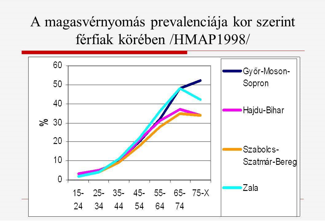 a magas vérnyomás prevalenciája életkor szerint a magas vérnyomás oka