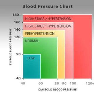Pilates magas vérnyomás mit lehet és mit nem lehet hipertóniával kezelni