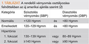 a magas vérnyomás kockázata 2 fokozat osteochondrosis okozta magas vérnyomás