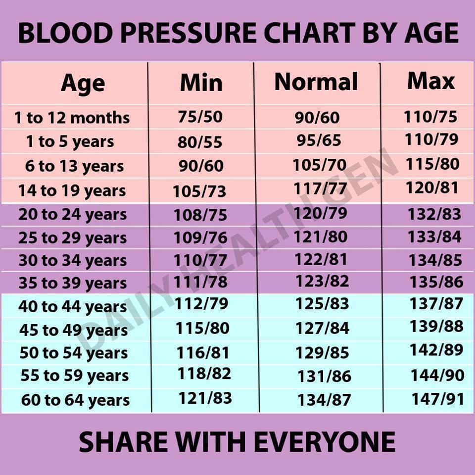 nyomás 110–60 magas vérnyomás esetén