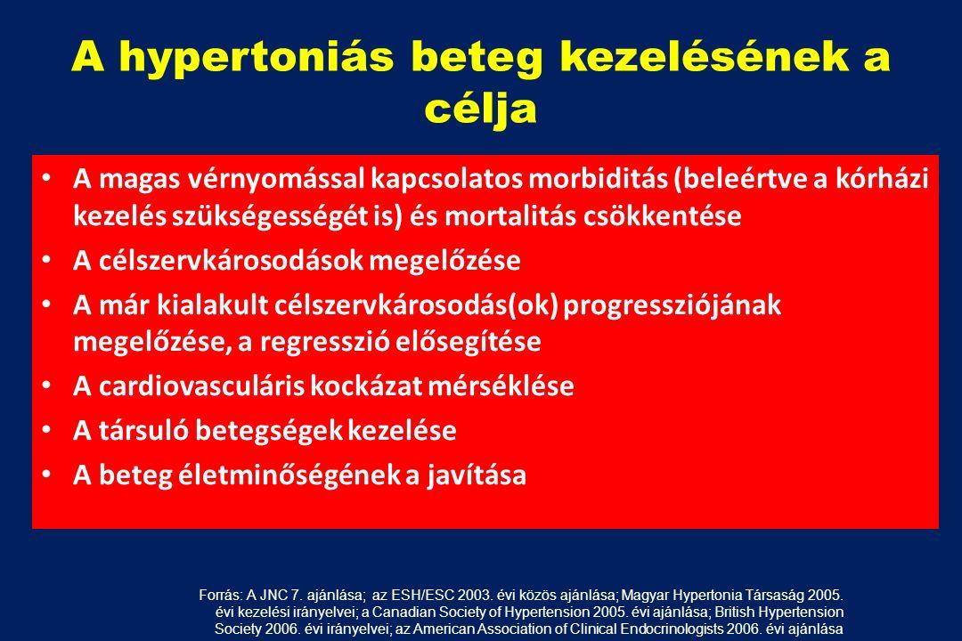 kórházak a magas vérnyomás kezelésére