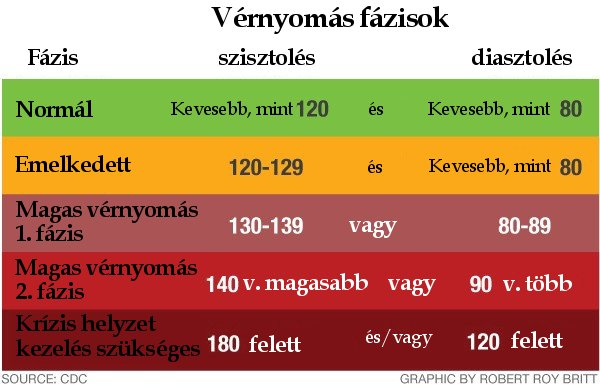 vérnyomás a magas vérnyomástól