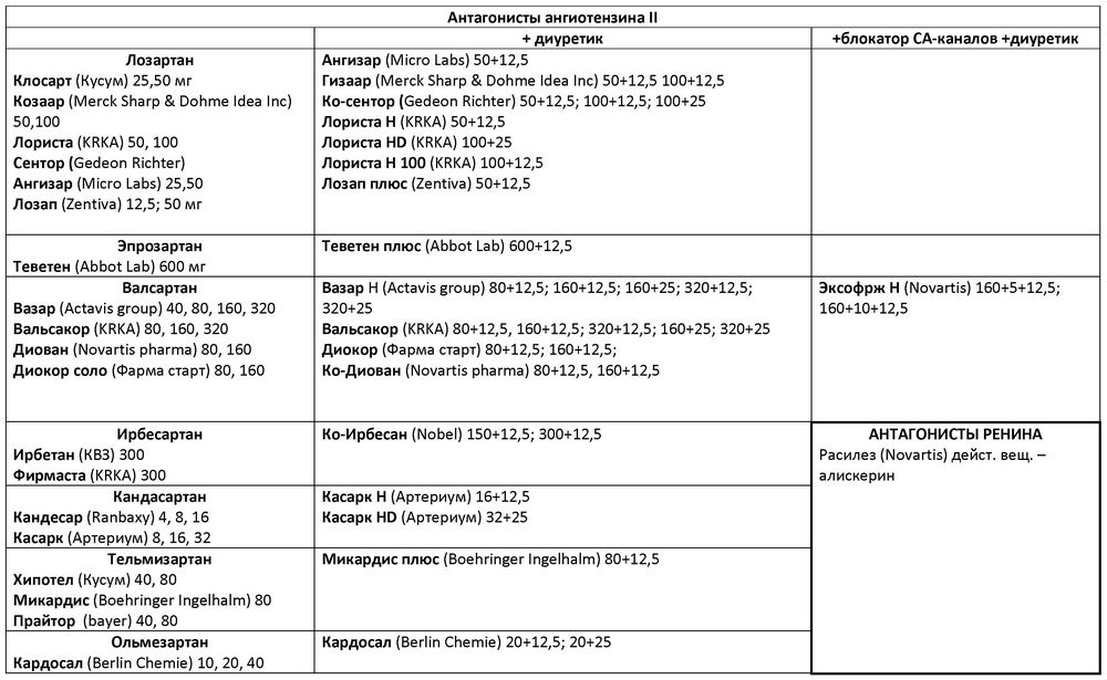 A vérnyomáscsökkentő gyógyszerek osztályozása - Magas vérnyomás November