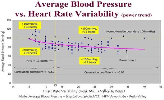 A magas vérnyomás 3 fokozatú 4 fogyatékosság, A magas vérnyomás 3. fokú kardiovaszkuláris kockázata