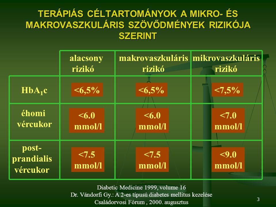 Melatonin és metabolikus szindróma: patofiziológiai és terápiás megfontolások