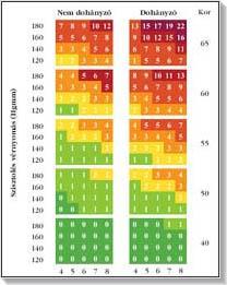 magas vérnyomás kockázati besorolása öt tinktúra összetétele magas vérnyomás esetén