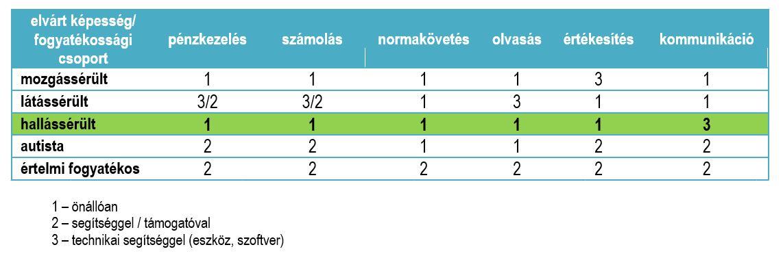 a fogyatékosság magas vérnyomásának harmadik csoportja