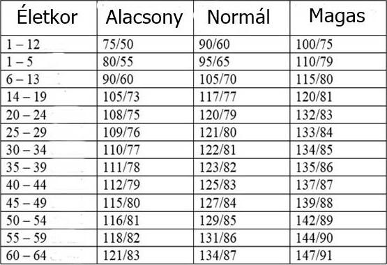magas vérnyomás és szoptatás gyógyított 3 fokú magas vérnyomás