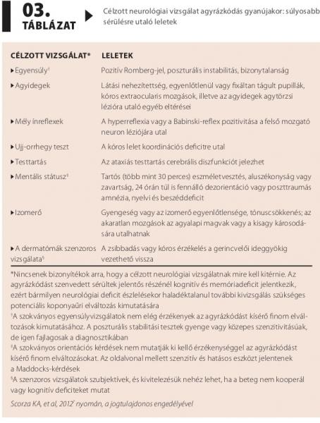 Beszédes diagnózis az agyrázkódáshoz