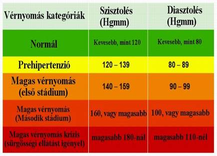 magas vérnyomás-infókat kezelünk