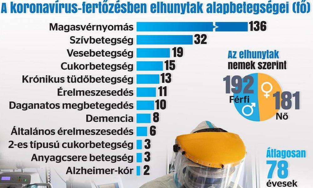 magas vérnyomásos demencia
