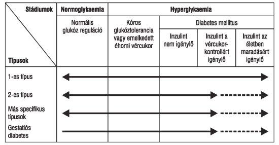 cukorbetegség és magas vérnyomás kezelési rend magas vérnyomás és barométer