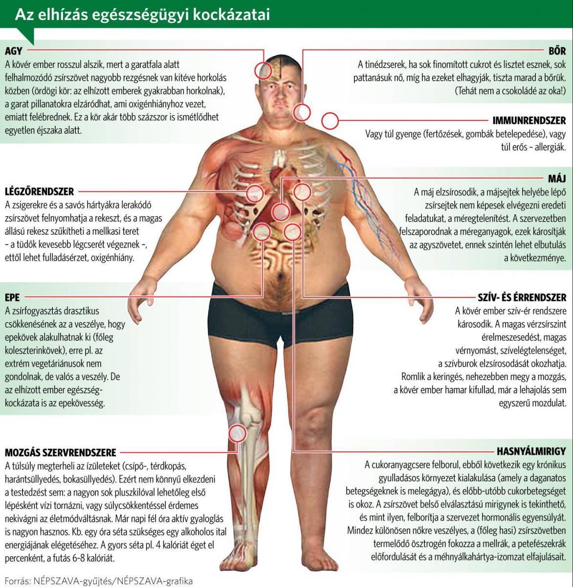 a hipertónia nem elég Hogyan kezelik a magas vérnyomást az USA-ban