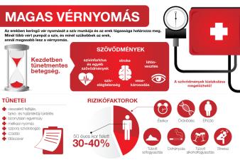 magas vérnyomás fokozott pulzusszám fülfájás magas vérnyomás esetén