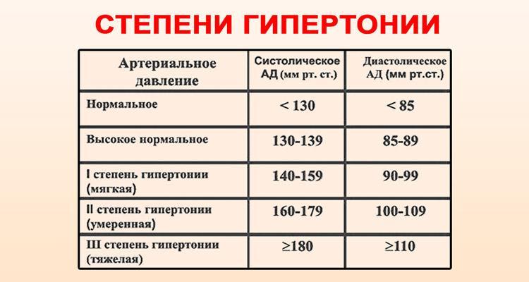 a magas vérnyomás kezelésének szakaszai