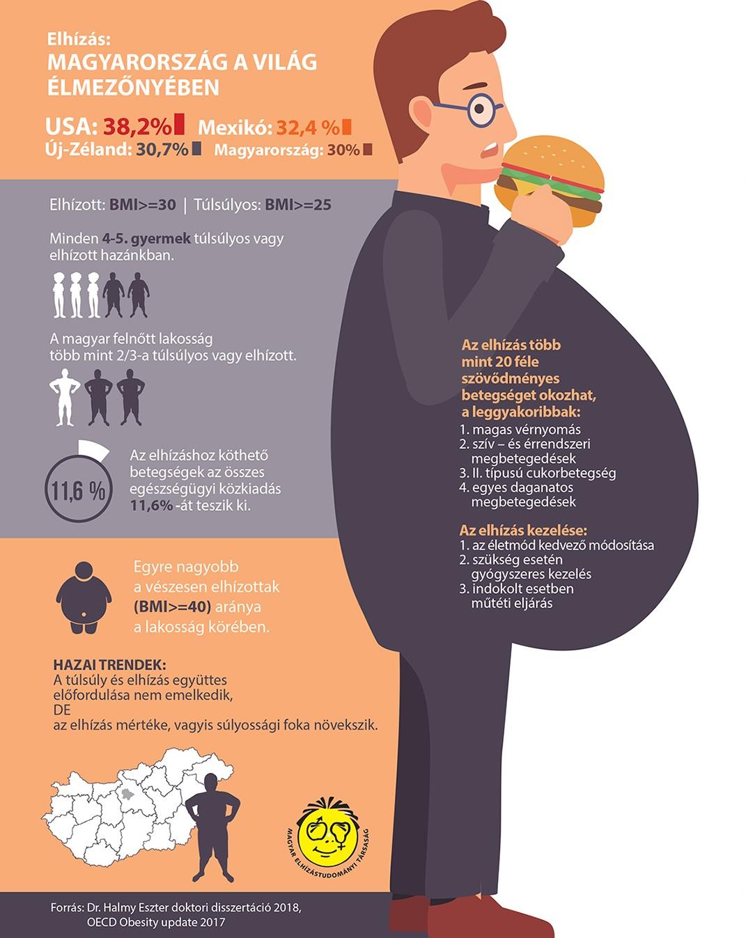 menü egy hétre magas vérnyomás és elhízás menü