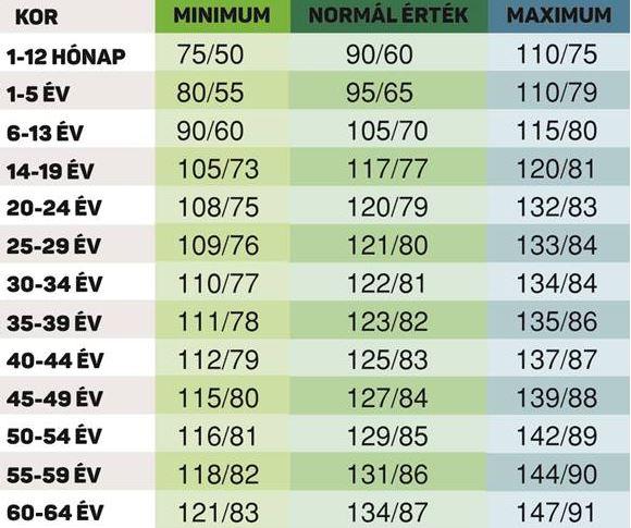 magas vérnyomás kód a mikrobiológiához 10