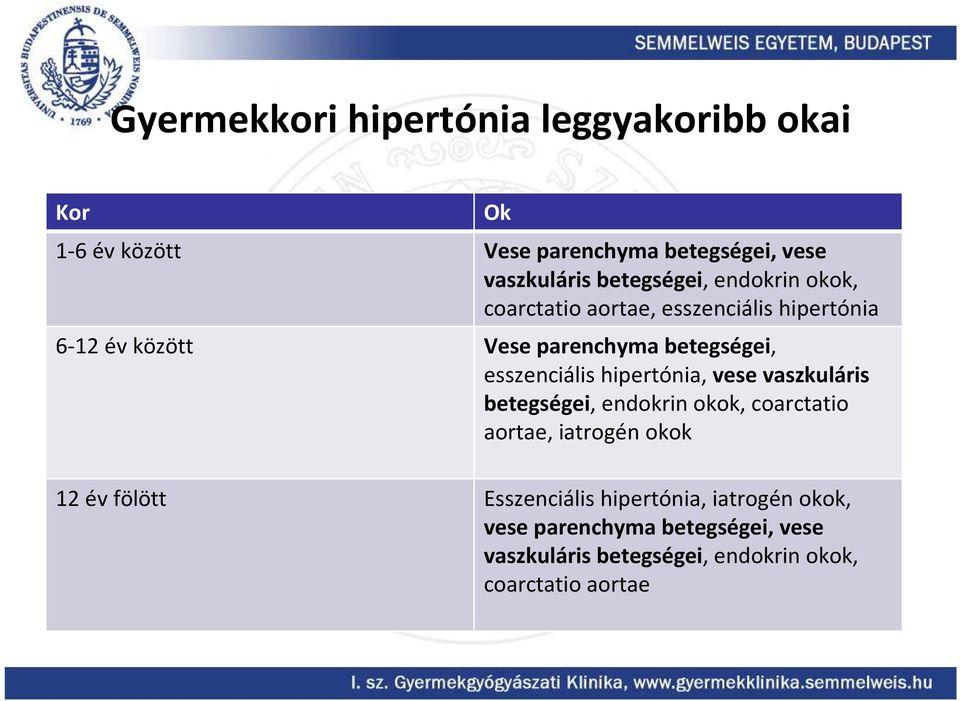 endokrin hipertónia kezelése