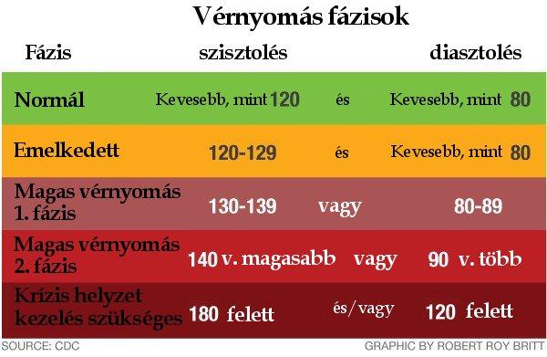 hírek magas vérnyomása