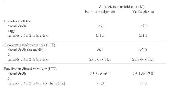magas vérnyomás 1-es típusú diabetes mellitusban