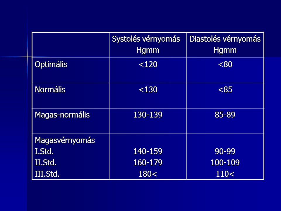 magas vérnyomás bronchospasmus