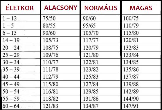 magas vérnyomás táblázat fokban magas vérnyomás jobb és bal nyomás