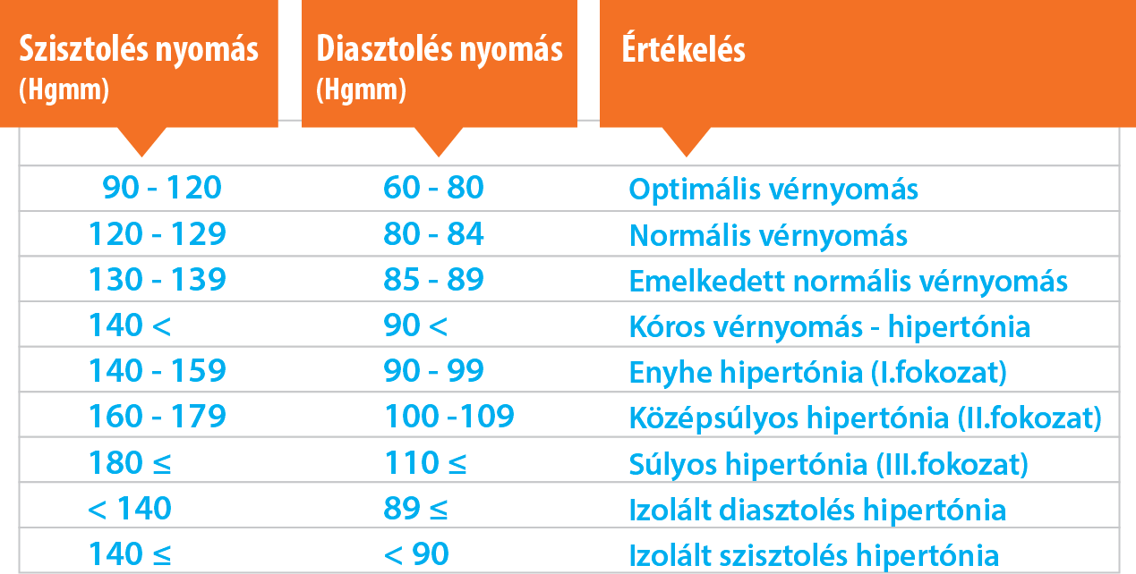 típusú hipertónia