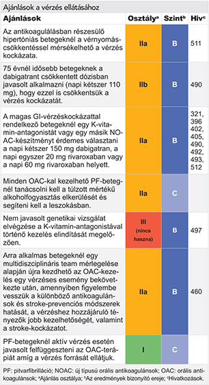 táplálékbevitel magas vérnyomás esetén
