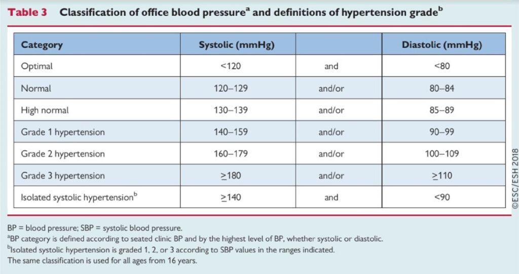táplálkozás magas vérnyomásért táblázat