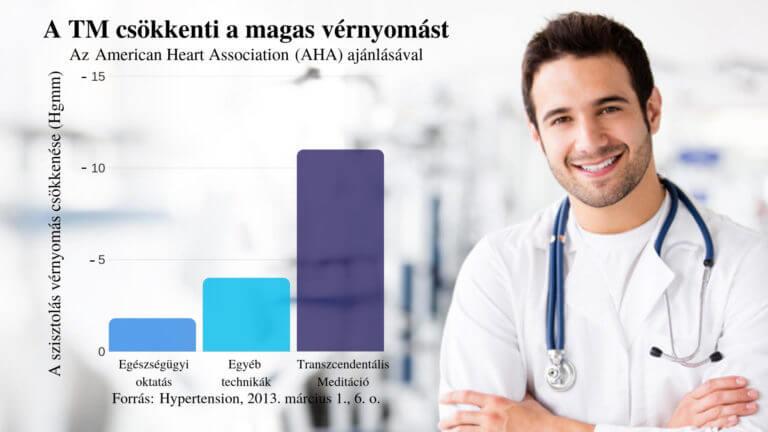 magas vérnyomás gyakorlása