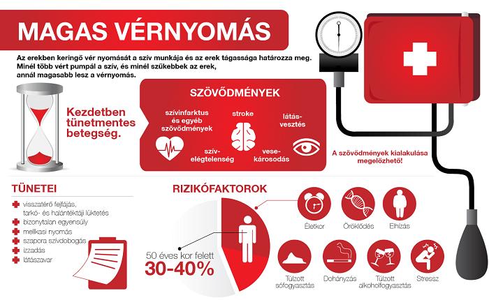 a vérnyomás hipertóniával történő csökkentésének okai