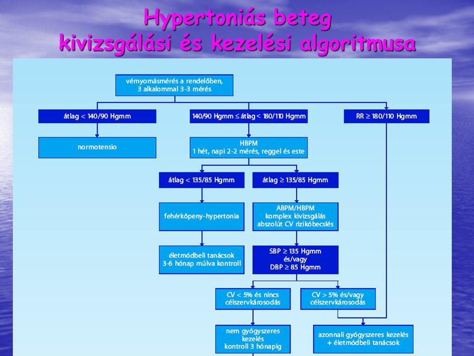 hipertónia algoritmusa