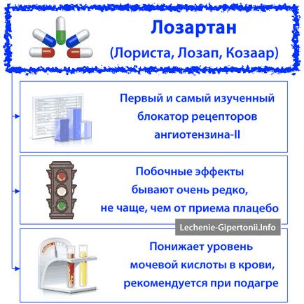 Lozartán (lorista, Cozaar, Lozap) - olyan gyógyszer a magas vérnyomás