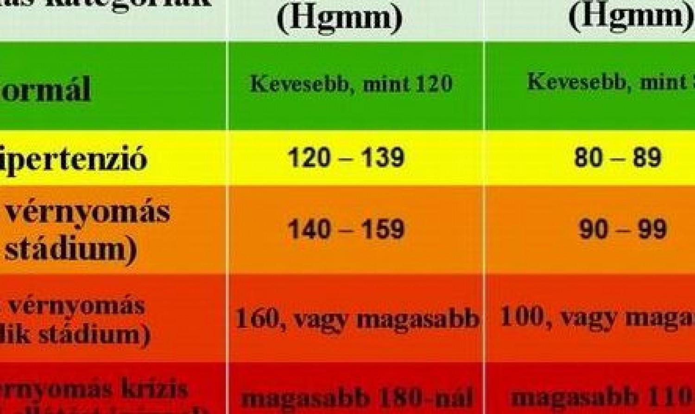 magas vérnyomás mi ez 4 fok