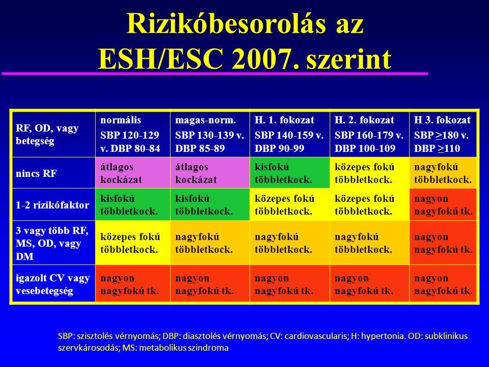 2. fokozatú magas vérnyomás kockázat 3 - ok, diagnózis és kezelési módszerek