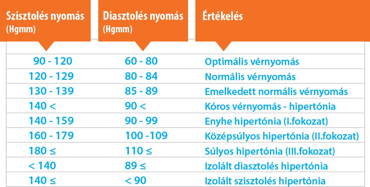 a magas vérnyomás hatása