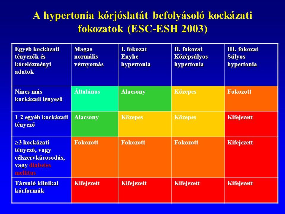 Magas vérnyomás – Wikipédia