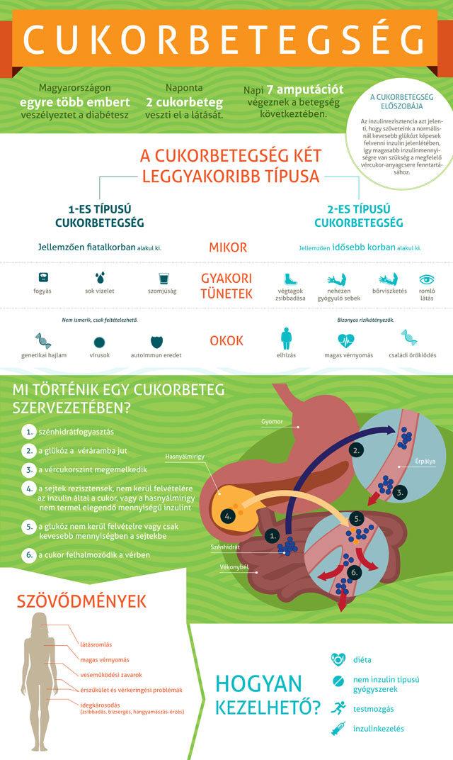 Cukorbetegség – Wikipédia