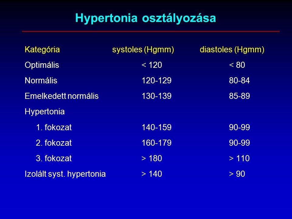 hipertónia osztályozása magas vérnyomás csomó a torokban